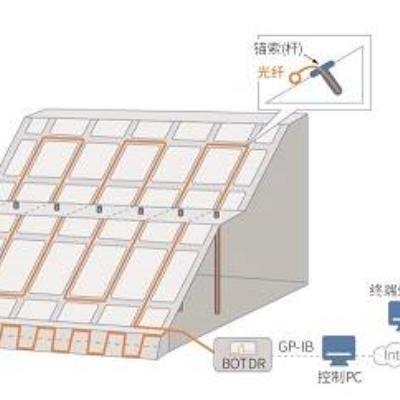 分布式光纤地质灾害监测系统